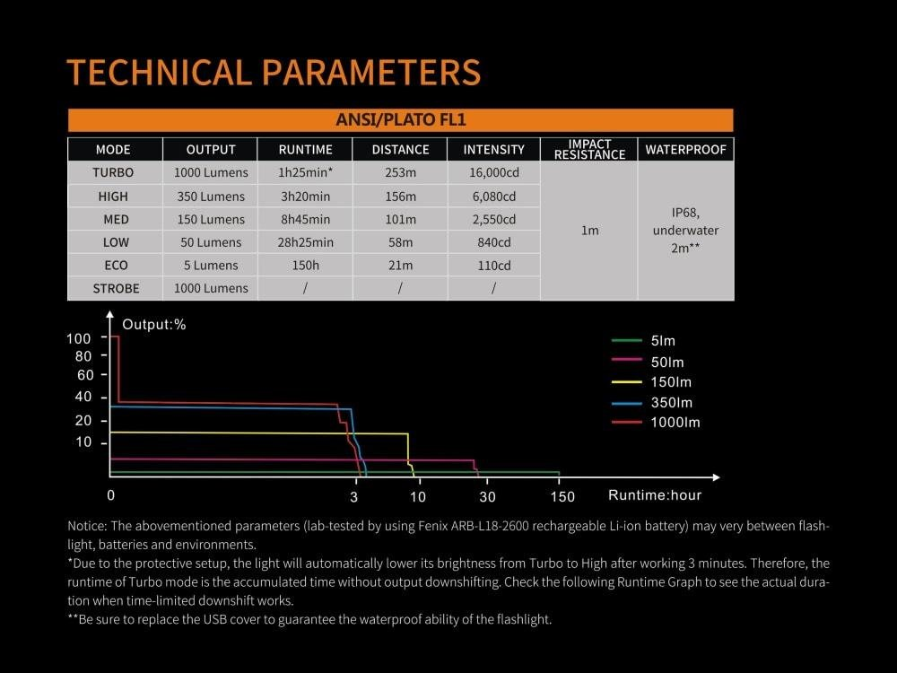 6 modes and run-time details of uc30