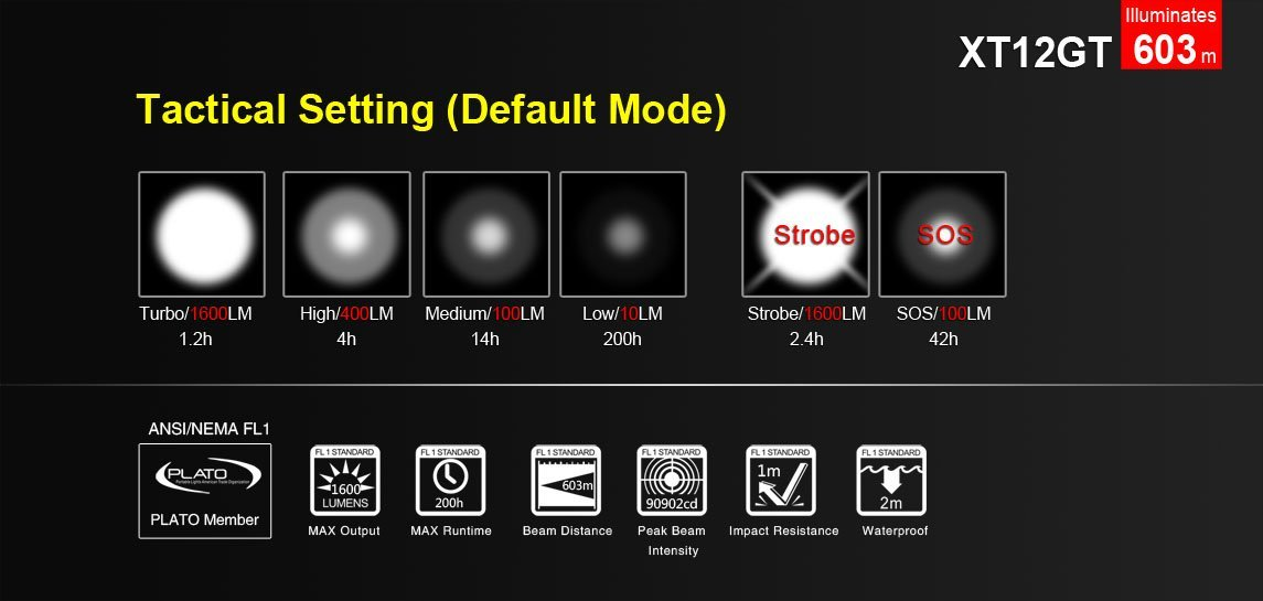 Various brightness level of xt12gt
