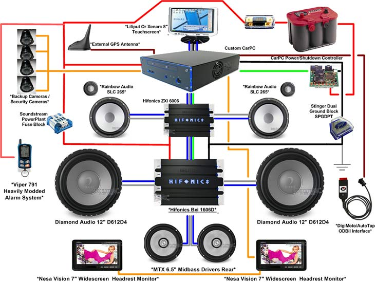 Phenomenal Wiring Car Audio Wiring Diagram Data Wiring Digital Resources Bemuashebarightsorg